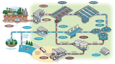 industrial waste water management pdf